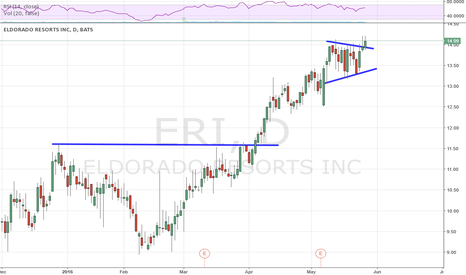 ERI: New 52 Week High
