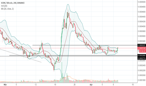 ICXBTC: With BB squeezing, ICX is getting ready for rally?