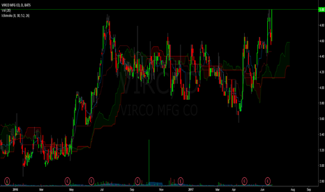VIRC: new high