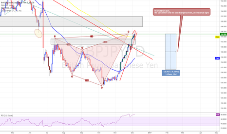 GBPJPY: GBPJPY - DAILY Short Idea