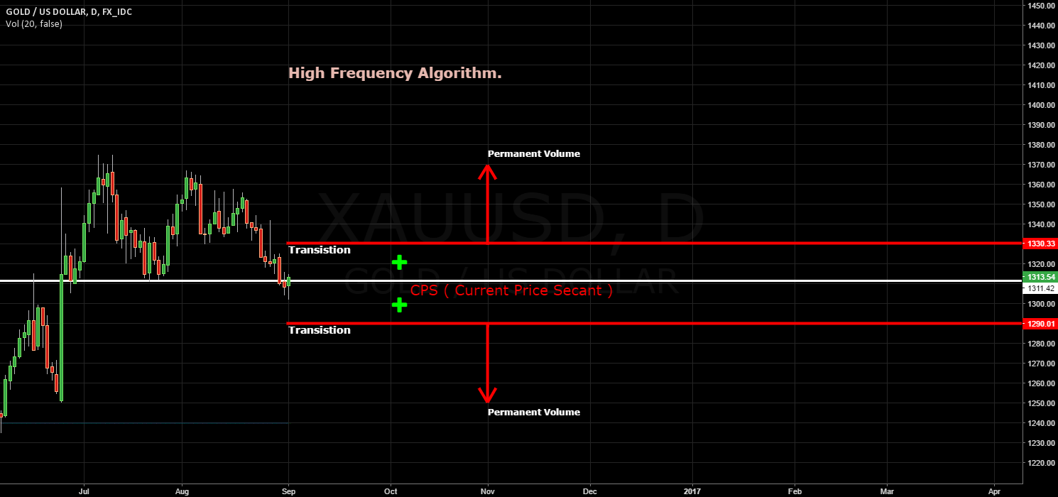GOLD / Friday / High Frequency Algorithm before NFP.