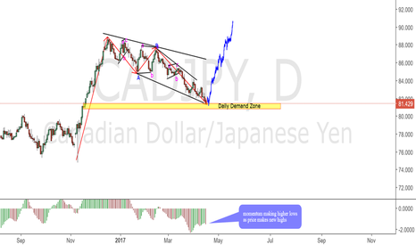 CADJPY: CADJPY Possible bottom