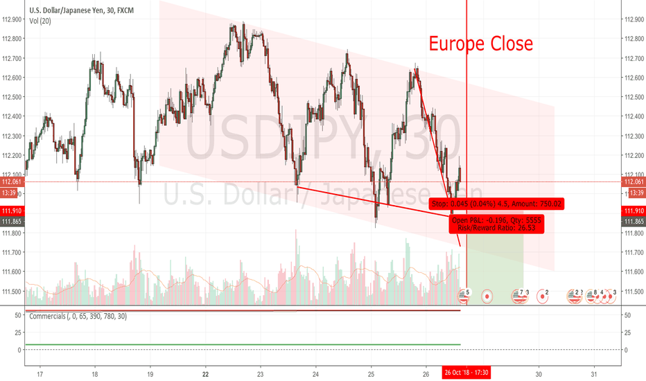 USDJPY: USDJPY : ShortAttack after Europe Close ? Watchout for Gold