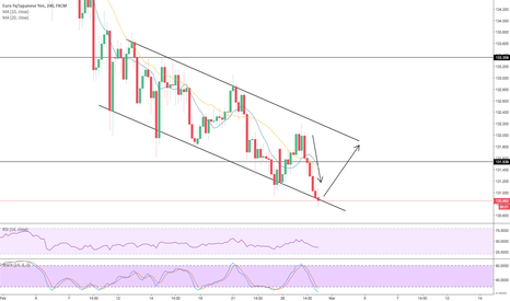 EURJPY: Trendline Rejection