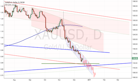 XAUUSD: Gold: Boring Meltdown