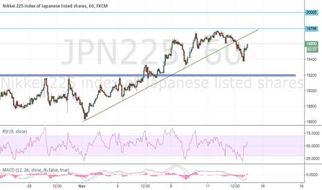 JPN225: Still resilient