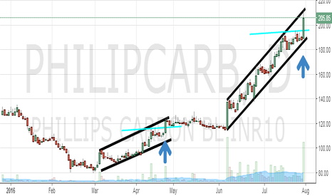 PHILIPCARB: Philips Carbon : Range breakout or Channel confinement ??