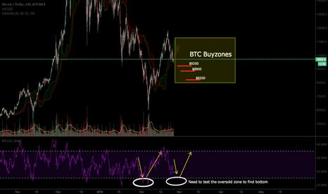 BTCUSD: BTC Buyzone