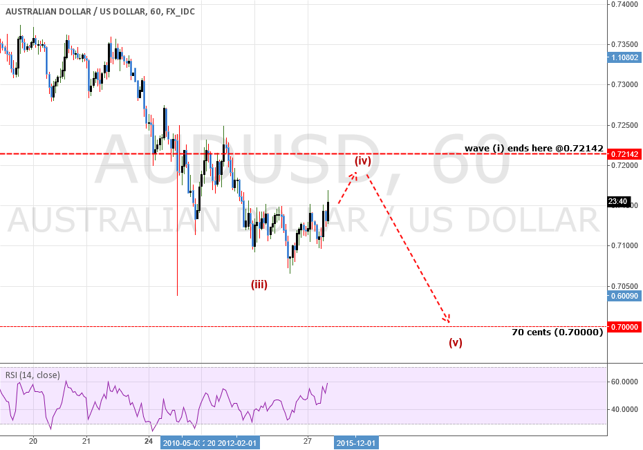 ANALYSIS: AUDUSD: Reversal? Or More Downside To Go?