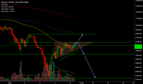 BTCUSD: Ascending Triangle in #btc Which way will it break? #ta #charts