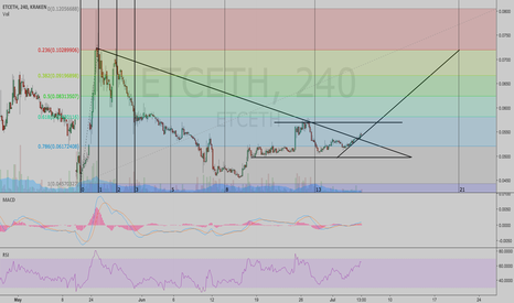 ETCETH: BUY $ETC RIGHT NOW-- SYMMETRY, CHANNEL CONVERGENCE, ACCUMULATION