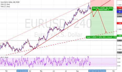 EURUSD: EURUSD - Short positions - Ratio ( 1 : 3 )