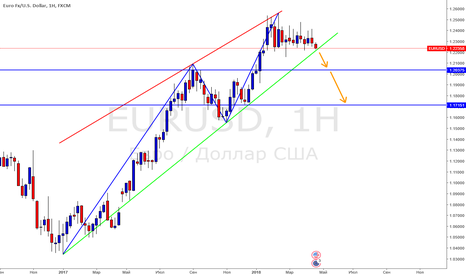 EURUSD: EURUSD Продажи