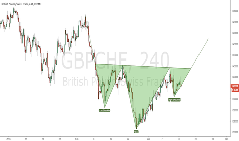 GBPCHF: GBPCHF possible head and shoulders