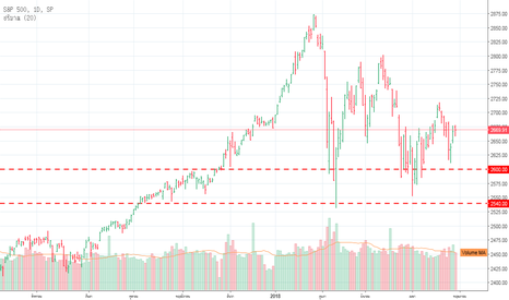 SPX: S&P 500 ตลาดยังเป็นขาขึ้นต่อเนื่อง