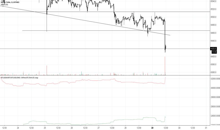 BTCUSD: BTC/USD | Самое время для покупки!