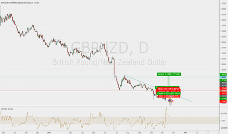 GBPNZD: broken and pullback