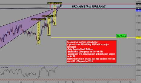 NZDUSD: NZD/USD SHORT - ALL OF MY REASONS ARE ARE ON THE CHART