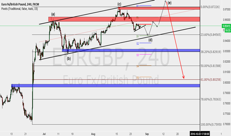 EURGBP: Expecting a last bull before big SHORT on EURGBP