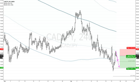 CADJPY: CADJPY H4: Further decline expected