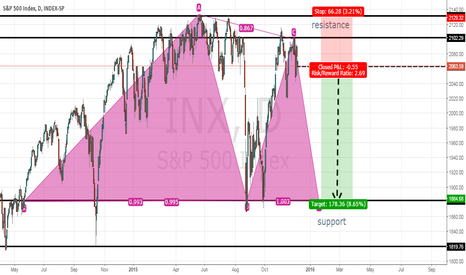 SPX: This is very good moment RISK/PROFIT = 2.69