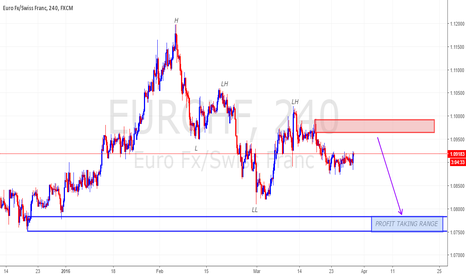 EURCHF: EURCHF with DOW THEORY