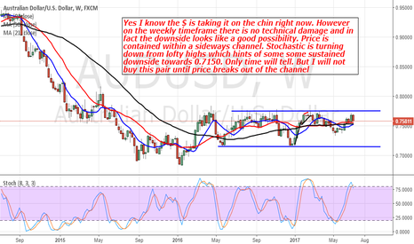 AUDUSD: AudUsd: Price Is Retreating From The Top Of the Channel