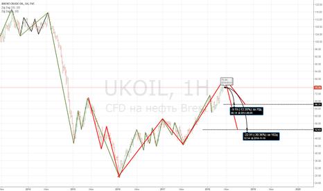 UKOIL: Нефть и паттерн 5-0