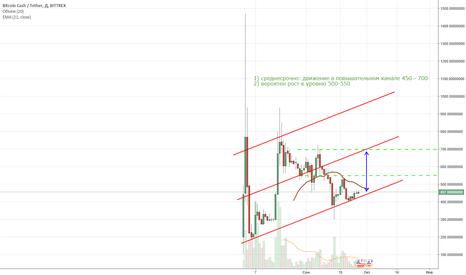 BCCUSDT: Прогноз Bitcoin Cash/USD, на 5-20 дней