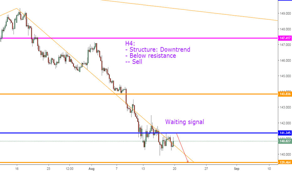 GBPJPY: GBPJPY, Sell on H4