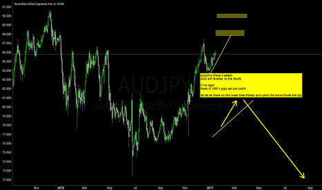 AUDJPY: AUDUSD I'm expecting a move to the south