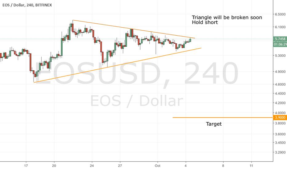 EOSUSD: Eosusd update
