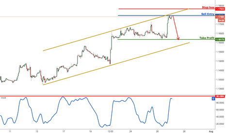 EURUSD: EURUSD right on channel resistance, prepare to sell