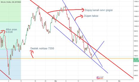 BTCUSD: Bitcoin Çıkışa mı hazırlanıyor?