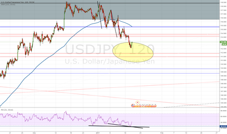 USDJPY: USDJPY SMALL DIV ON 1H NOT ON H TF -  ENOUGH FOR A BOUNCE ?