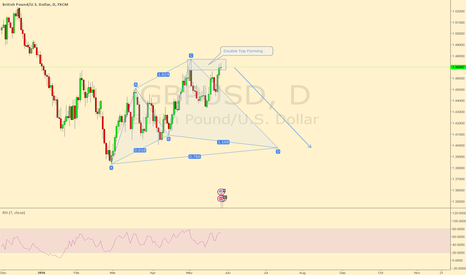 GBPUSD: GBPUSD Double top on the Daily