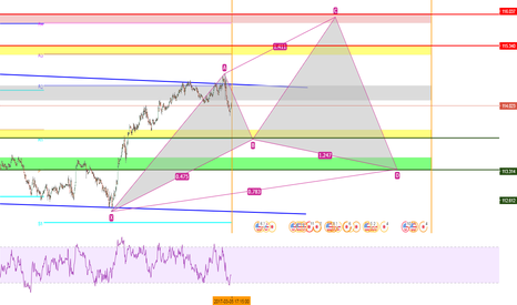 USDJPY: Possible entries on USD/JPY for the week