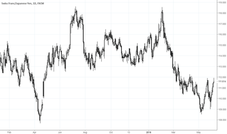 CHFJPY: CHFJPY: bet on yen