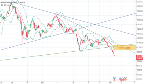 BTCUSD: BTCUSD is falling strongly!!