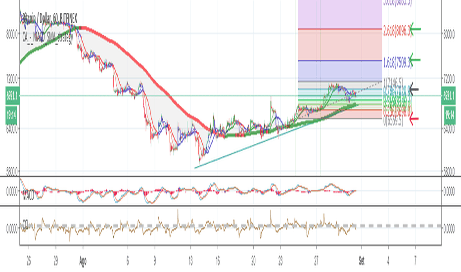 BTCUSD: BTC/USD - Trade Idea Compra - 2