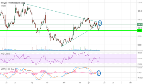 JUBLFOOD: Jubilant food work can it see some upmove?