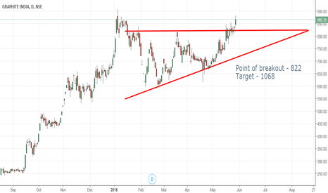 GRAPHITE: Graphite India - Ascending triangle breakout
