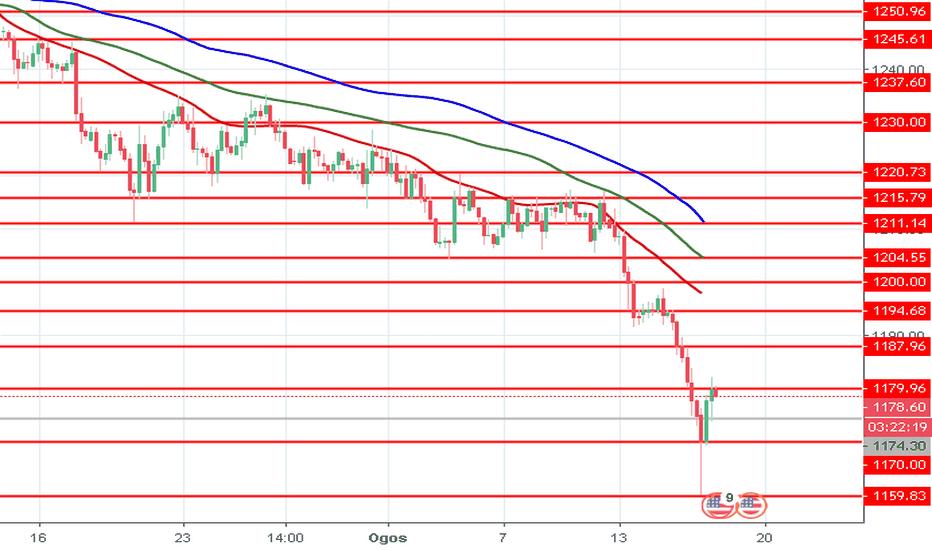 XAUUSD: XAU/USD: harga emas jatuh