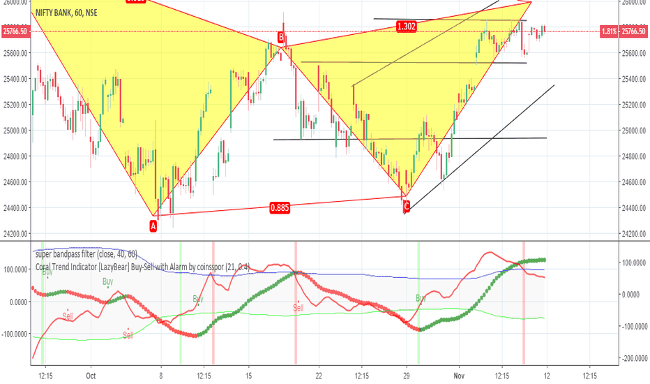 BANKNIFTY: reversal may be near in bank nifty