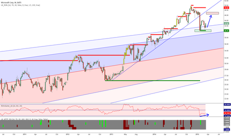 MSFT: MSFT - retest of 47 level incoming