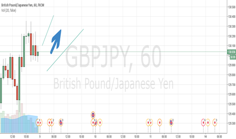 GBPJPY: GBPJPY going long.........