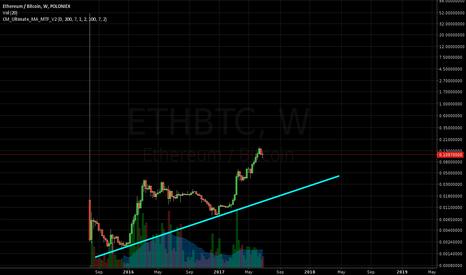 ETHBTC: Buy ETH around $20