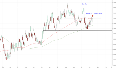 NZDUSD: .7200 holding the upside in check...for now(NZD/USD)