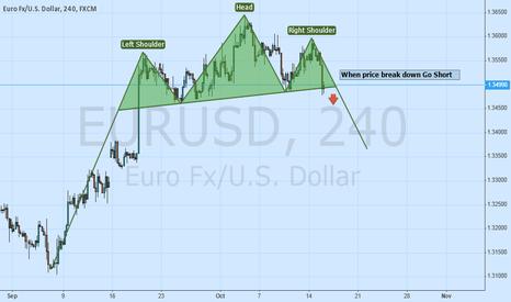 EURUSD: EurUsd Head&Shoulder Pattern on 4H