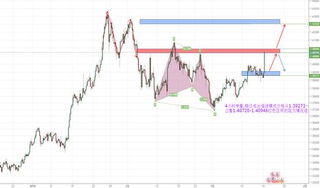 GBPUSD: 4小时来看,镑日走出谐波模式价格从1.39273一路飙升;观察上方突破情况!